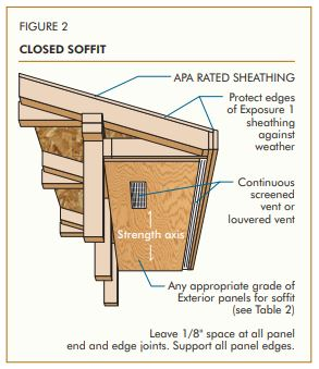 Figure 1 ClosedSoffit Wise Home Building