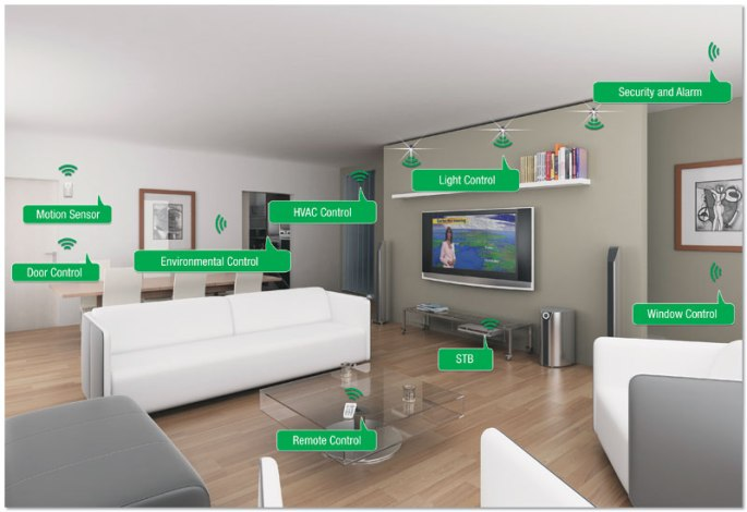 smarthome Aria Systems
